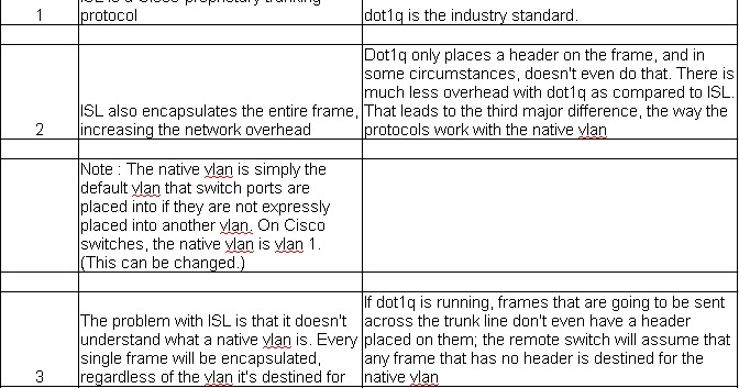Network Protocols Testing: Difference between ISL and 802.1Q