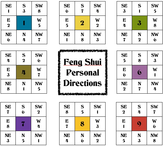 Comet realty hayley 39 s feng shui tip lucky directions for Feng shui orientation lit