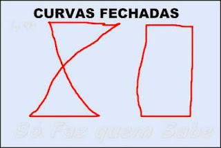 Desenhos de Curvas Fechadas.