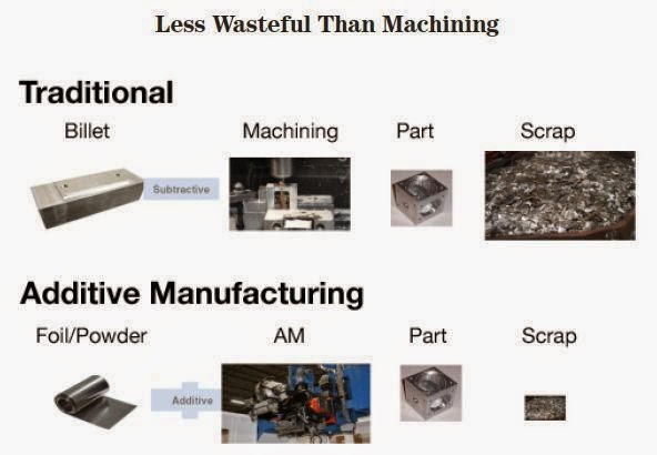 traditional vs additive waste