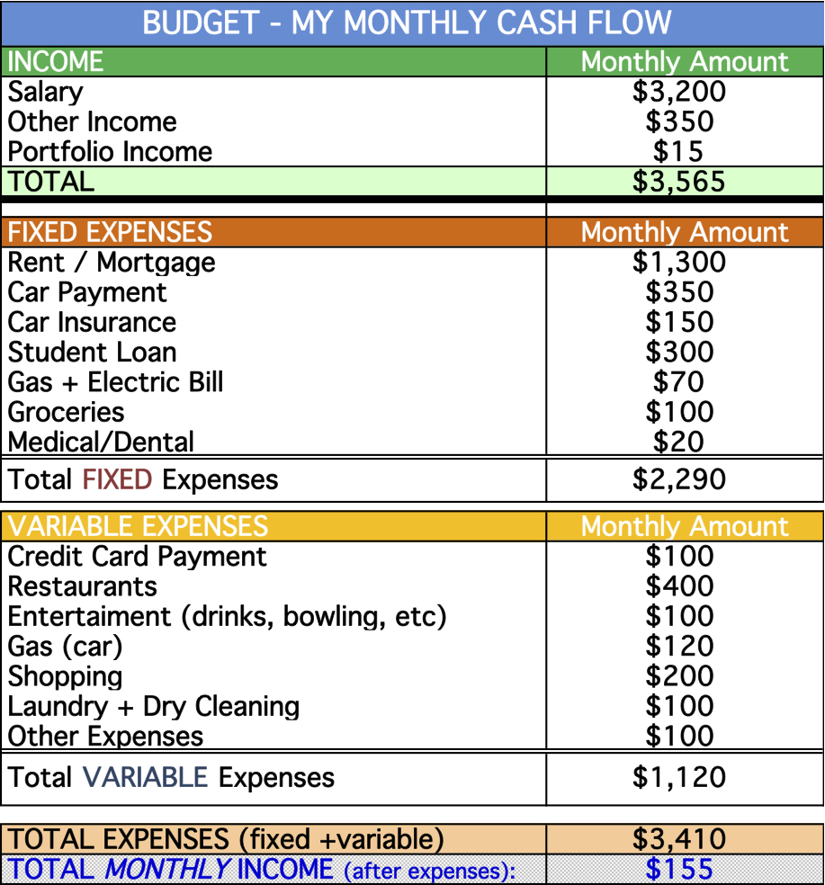 Here's a sample budget worksheet with the most common ...