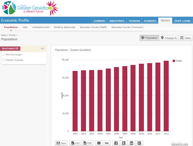 http://www.economicprofile.com.au/geraldton/trends/population