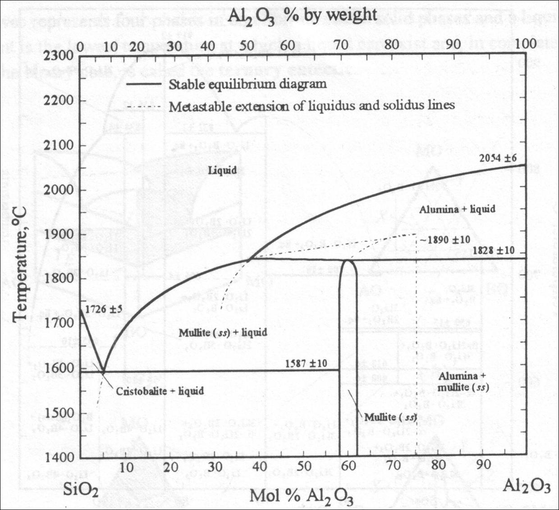 Proud to be a metallurgist contoh contoh diagram fasa berikut saya tampilkan beberapa contoh diagram fase dari sistem binary dan ternary ccuart Gallery