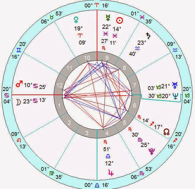 natal horoscope prediction Bobbi Kristina Brown