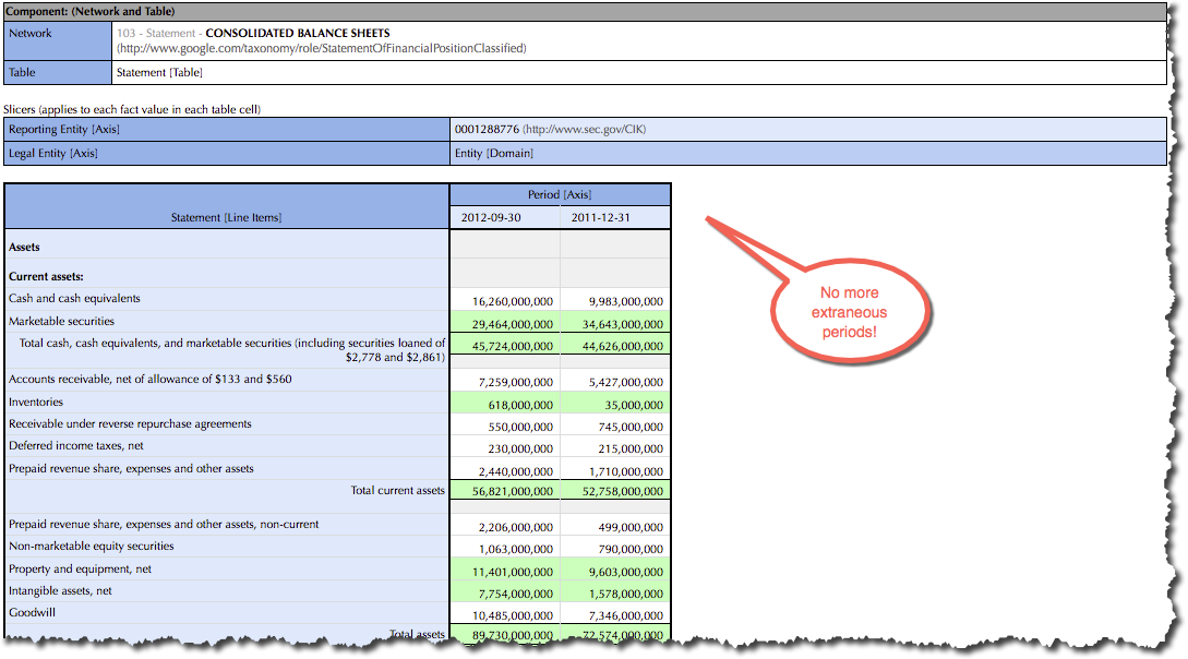 Extraneous Periods Removed on statements and disclosures, such as this Balance Sheet