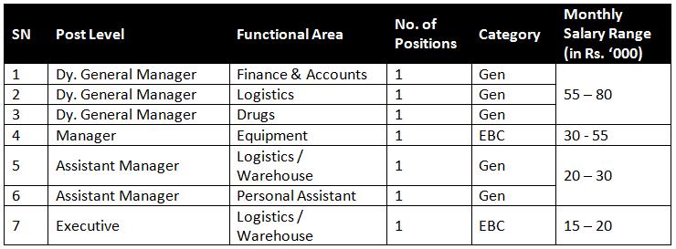 bmsicl recruitment 2014 Salary