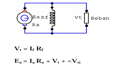 http://trikueni-desain-sistem.blogspot.com/2014/08/jenis-karakteristik-generator-DC.html