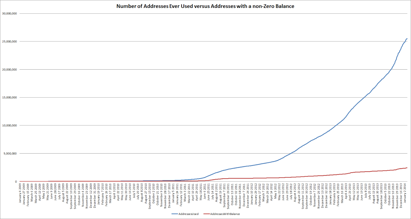 This Chart Graphs The Total Number Of Public Key Addresses In Use By Day With A Zero Balance Versus Those Non As You Can See