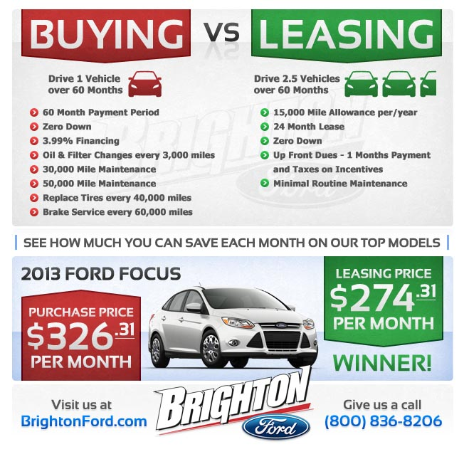 Buy vs. Lease: 2013 Ford Focus