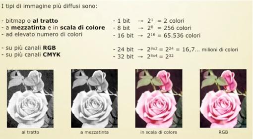 Elaborazione immagine immagini bitmap profondit di - Scale di colore ...