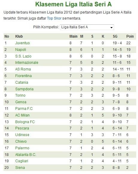 Klasemen Sementara Matchdays 8 Liga Italia 20-21 Oktober 2012