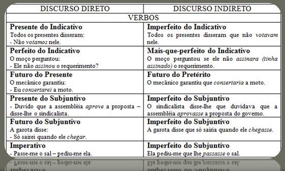 Com a Palavra, o Português: DISCURSOS DIRETO E INDIRETO