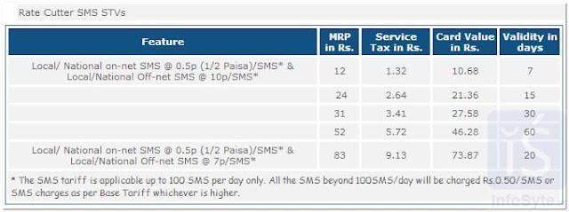 BSNL SMS RATE CUTTER