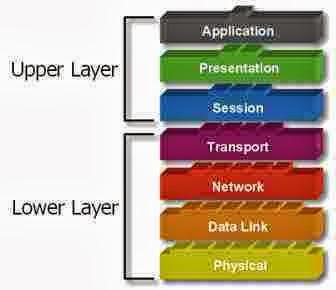 Mengenal Model 7 Layer OSI