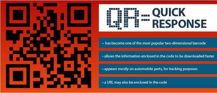 The Invasion of QR Codes from Print to Technology
