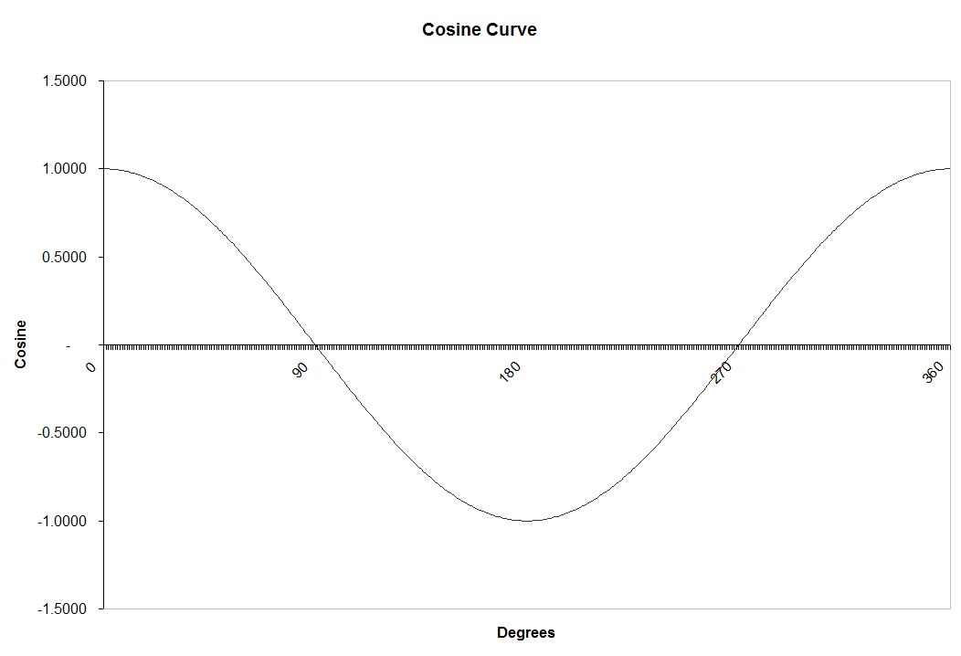 how to draw a cosine function