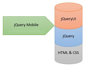 apa perbedaannya JQueryMobile, JQueryUI, dan JQuery ?