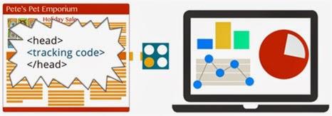 Coleta de dados no Google Analytics