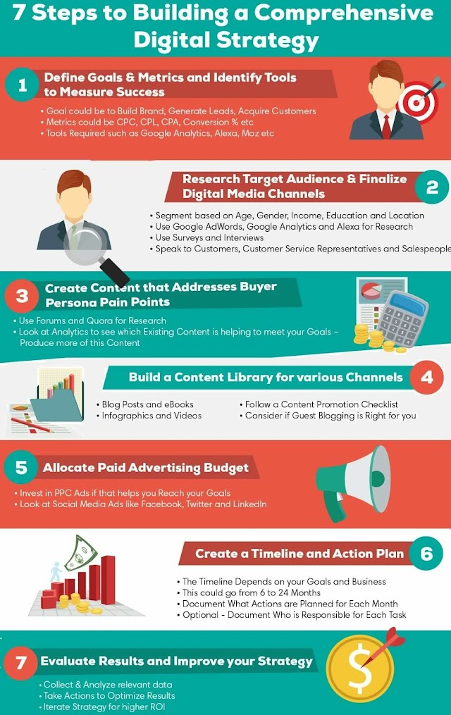 7 steps to building a comprehensive digital Strategy