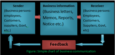 Meaning Of Business Communication Definition
