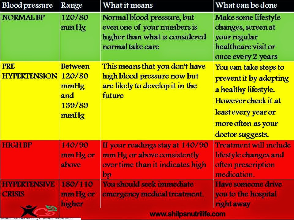... !!!!!: Understanding Blood Pressure Readings – Know your Numbers