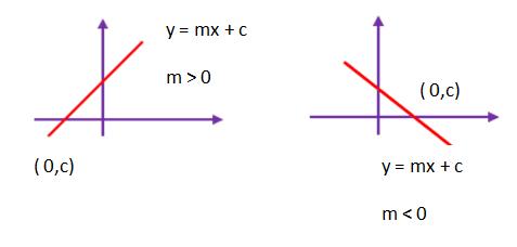 Contoh persamaan garis lurus