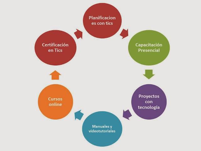 Proceso de inserción de tics