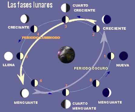 Magia das 7 lineas for Q fase de luna es hoy