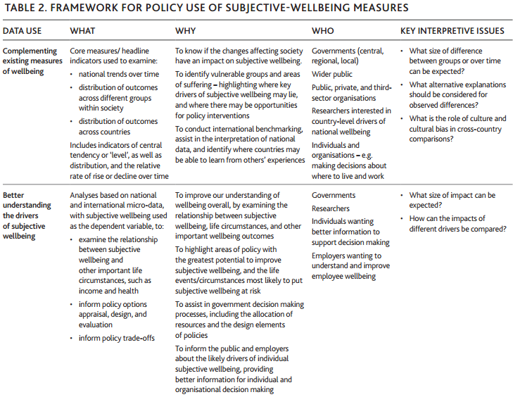 economics psychology policy wellbeing and policy report from the