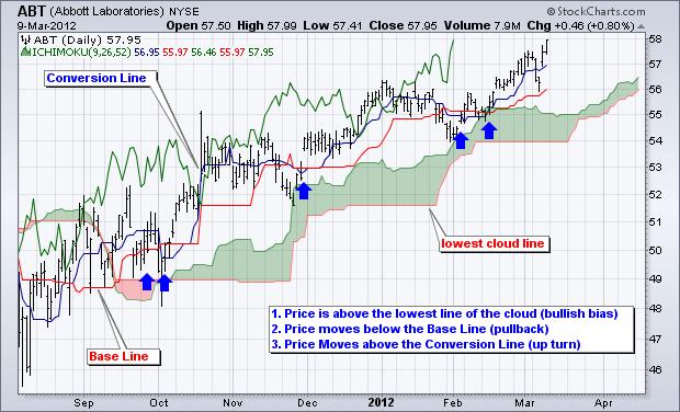 Oanda trading signals