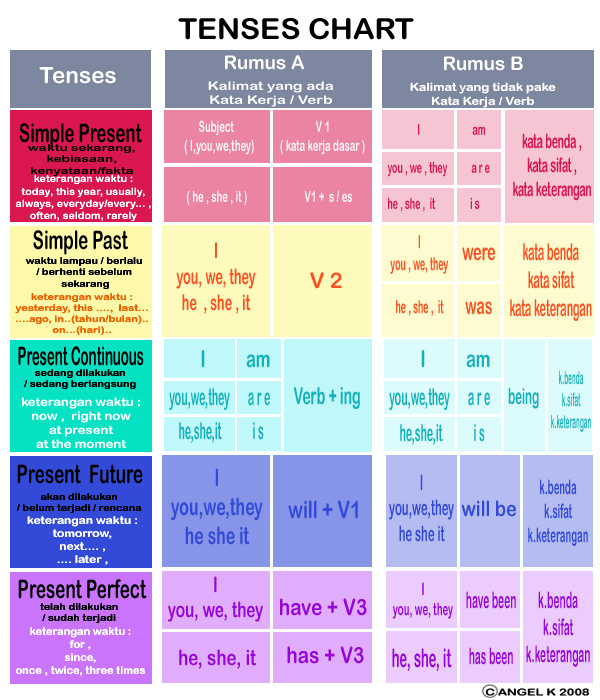 Past Present Timeline Worksheet Moreover Roman Empire Map In Addition ...