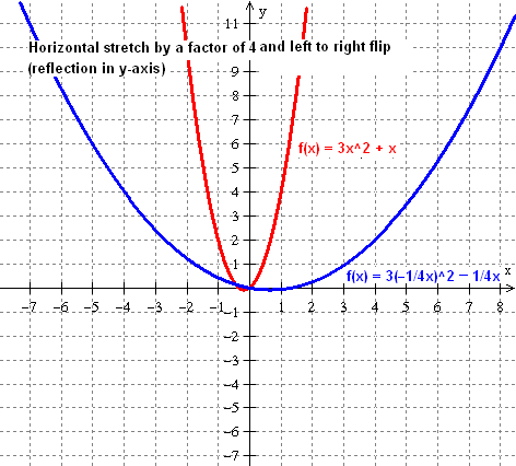 how to read vertical shift of a graph