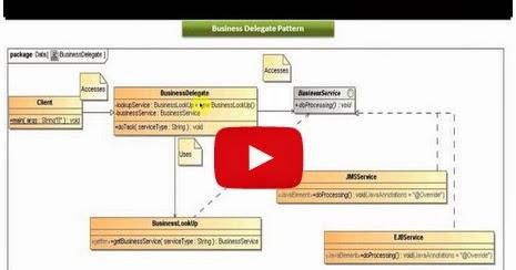 Java ee business delegate design pattern implementation for Pool design pattern java