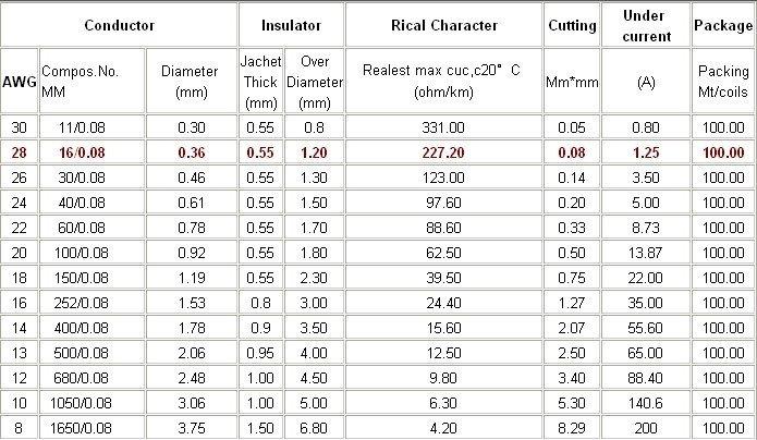 Info Dan Tips: [TIPS Otomotif] Diameter Dan Kemampuan Hantar Kabel