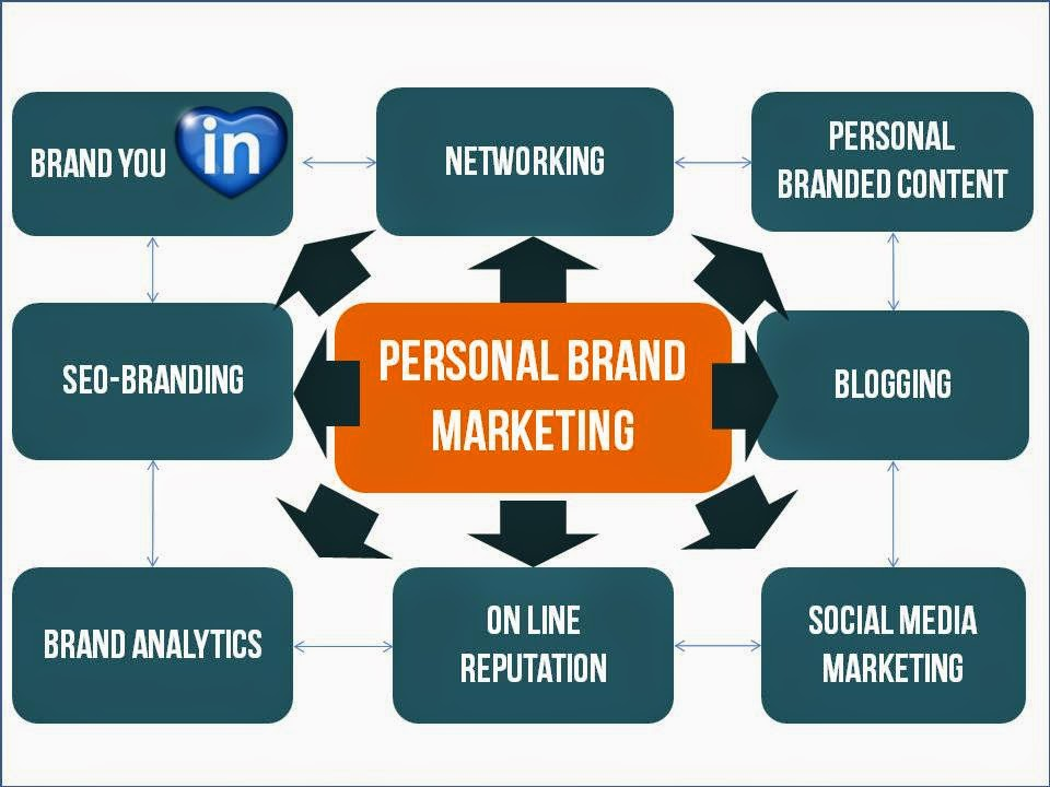 8 pilares del personal & profesional brand marketing by Esmeralda Díaz-Aroca