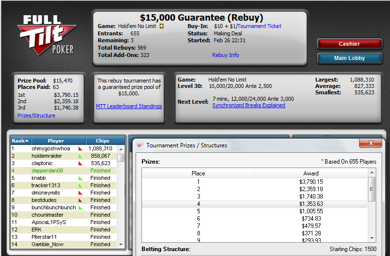 4/665 in $15k GTD