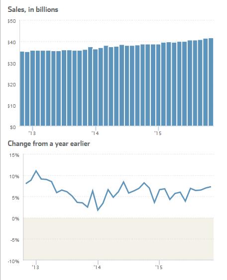 """retail growth vs online sales growth in US"""