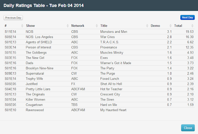 Final Adjusted TV Ratings for Tuesday 4th February 2014