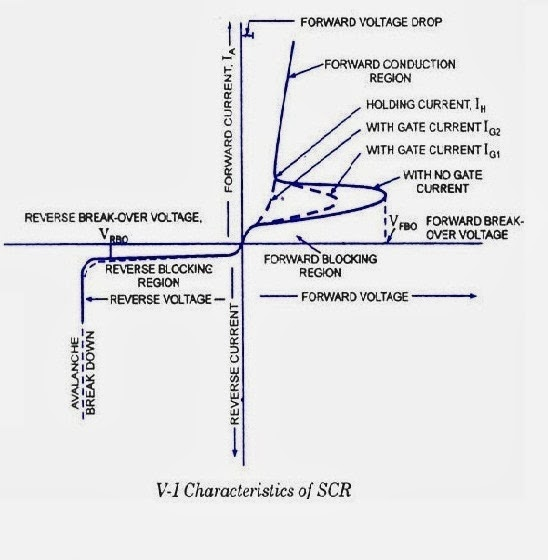 electrical \u0026 electronic engineeringscr volt ampere characteristics curve
