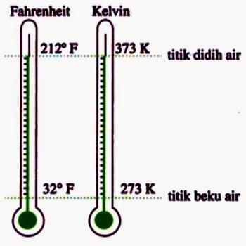 Termometer Kelvin dan Fahrenheit Menunjukan Suhu Sama