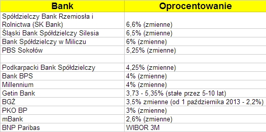 ranking IKE 2013 banki