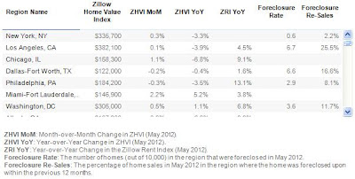 A Sample of Zillow's Real Estate Market Report 2012