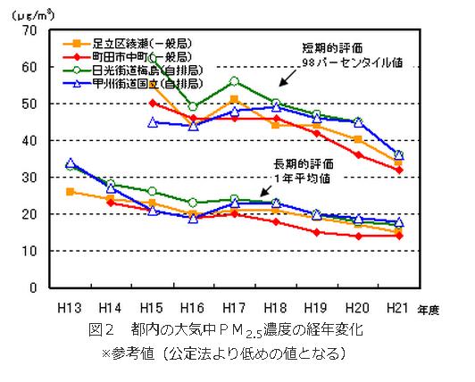 都内の大気中PM2.5濃度の経年変化