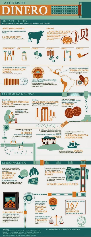 Infografías sobre dinero