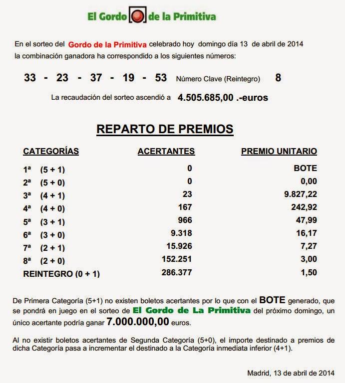 El Gordo domingo 13/04/2014