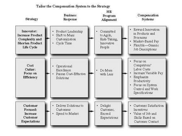 Menyesuaikan Strategi Dengan Sistem Kompensasi C Pratanto Blog