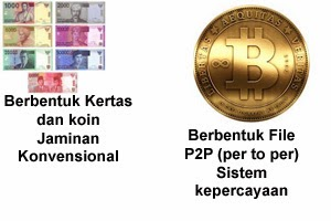 Pengertian BitCoin
