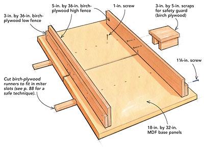 NANEPASHEMET: Tablesaw Panel Crosscut Sled