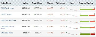 Nifty Updates