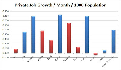 Chart showing each President's rate of average job growth per month per 1000 people from Ike through Obama (last available data June 2012)